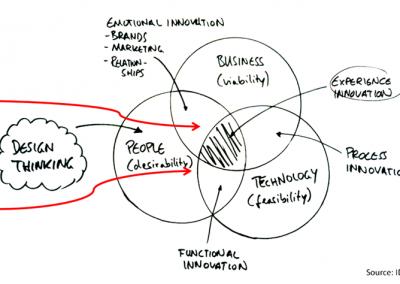 DTRaIN – Design Thinking for Entrepreneurship in Agri-food Sector